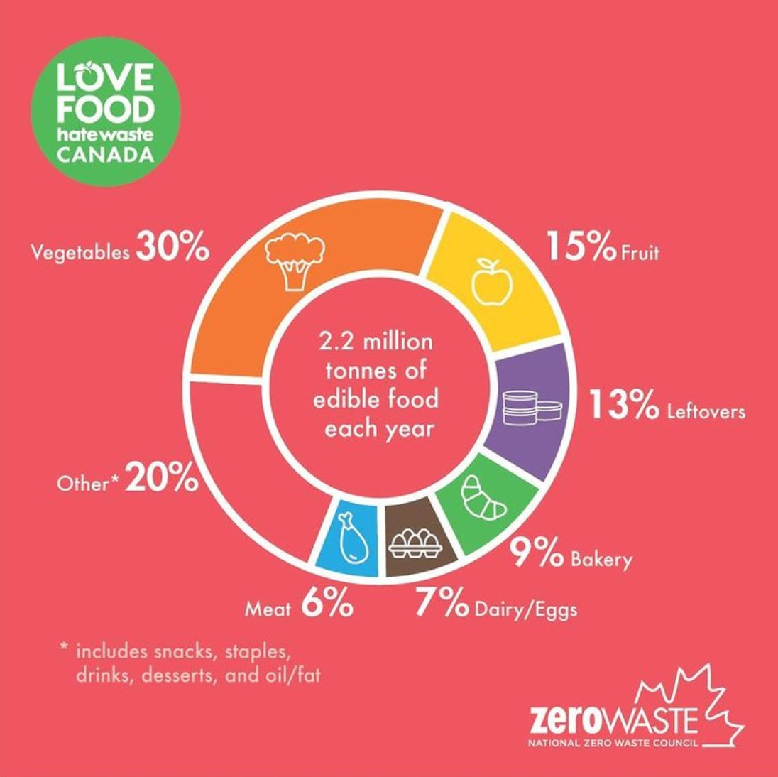 Graphic by Love Food Hate Waste showing the sources of avoidable food waste in Canada.